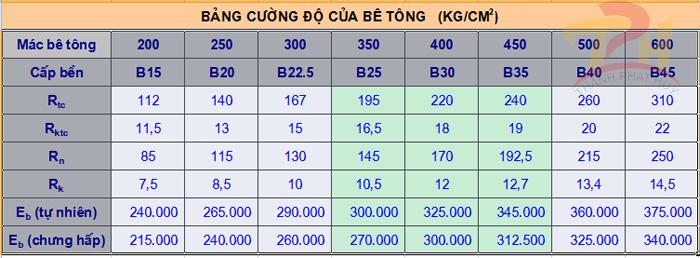 bang cuong do be tong